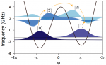 Universal gates for protected superconducting qubits using optimal control