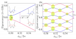 Engineering Dynamical Sweet Spots to Protect Qubits from 1/f Noise