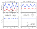 Charge-insensitive qubit design derived from the Cooper pair box
