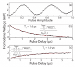 Coherent control of a superconducting qubit with dynamically tunable qubit-cavity coupling