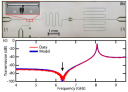 Fast reset and suppressing spontaneous emission of a superconducting qubit