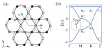 Spin-Orbit-Induced Topological Flat Bands in Line and Split Graphs of Bipartite Lattices